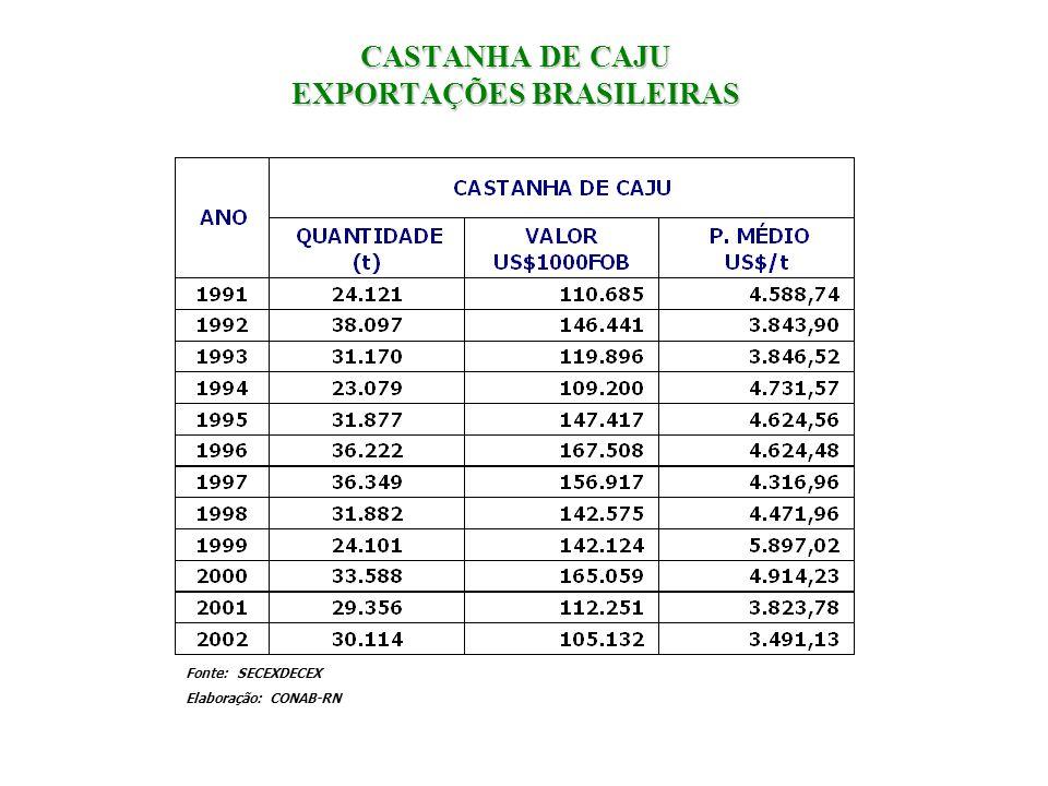 CASTANHA DE CAJU EXPORTAÇÕES BRASILEIRAS Fonte: SECEXDECEX Elaboração: CONAB-RN