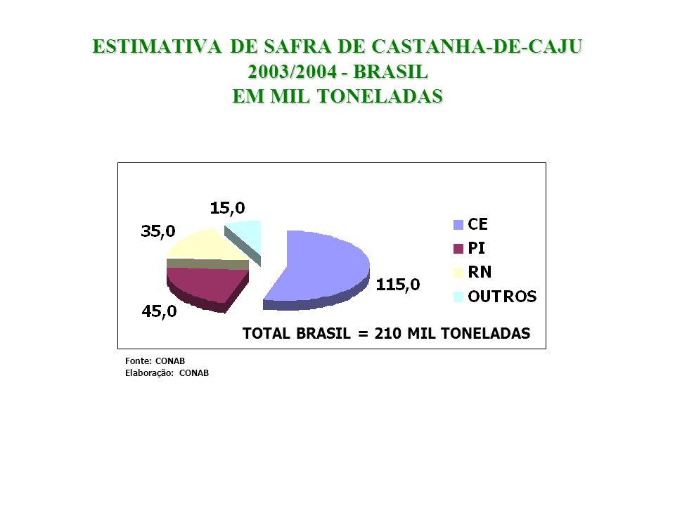ESTIMATIVA DE SAFRA DE CASTANHA-DE-CAJU 2003/2004 - BRASIL EM MIL TONELADAS Fonte: CONAB Elaboração: CONAB TOTAL BRASIL = 210 MIL TONELADAS