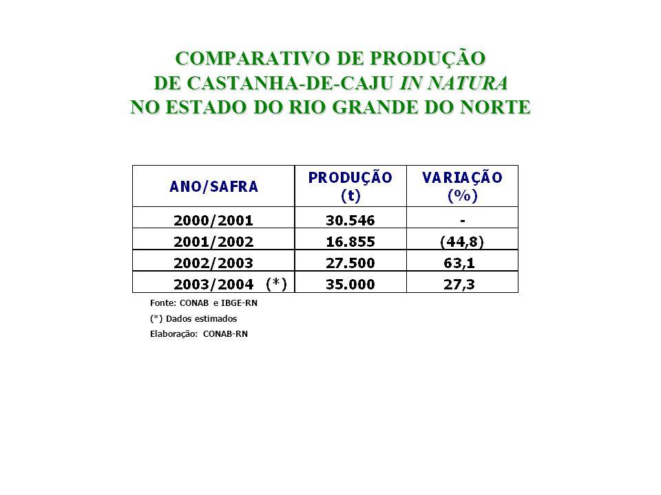 COMPARATIVO DE PRODUÇÃO DE CASTANHA-DE-CAJU IN NATURA NO ESTADO DO RIO GRANDE DO NORTE Fonte: CONAB e IBGE-RN (*) Dados estimados Elaboração: CONAB-RN