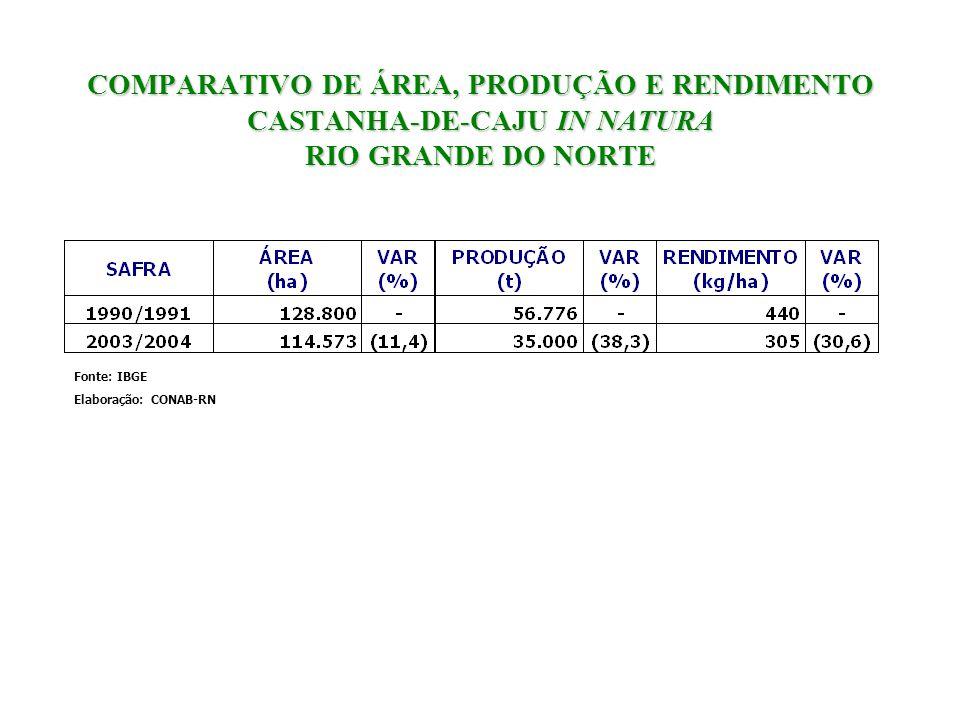 COMPARATIVO DE ÁREA, PRODUÇÃO E RENDIMENTO CASTANHA-DE-CAJU IN NATURA RIO GRANDE DO NORTE Fonte: IBGE Elaboração: CONAB-RN