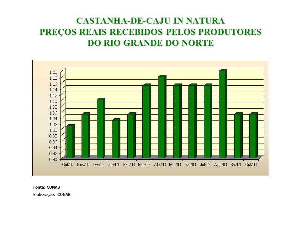 CASTANHA-DE-CAJU IN NATURA PREÇOS REAIS RECEBIDOS PELOS PRODUTORES DO RIO GRANDE DO NORTE Fonte: CONAB Elaboração: CONAB