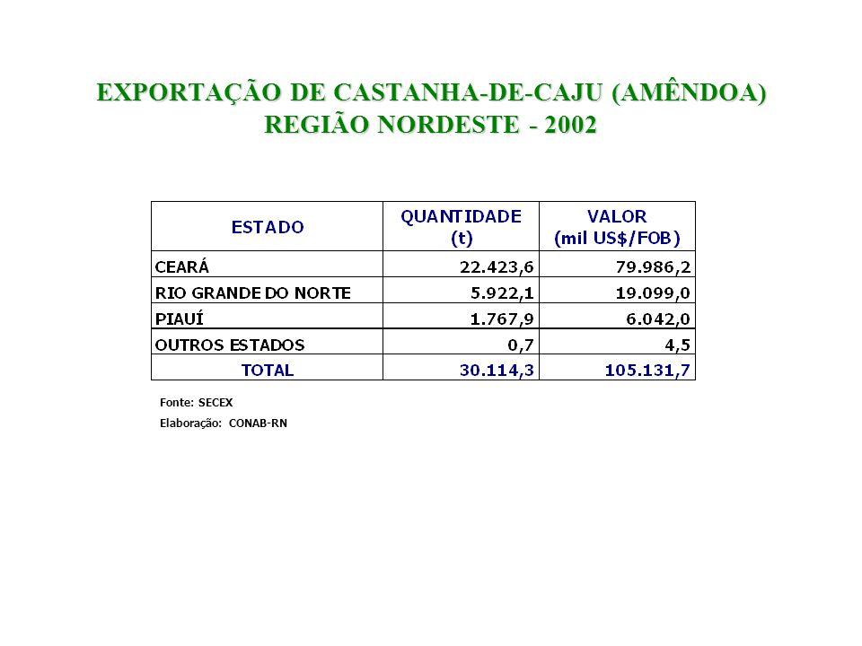 EXPORTAÇÃO DE CASTANHA-DE-CAJU (AMÊNDOA) REGIÃO NORDESTE - 2002 Fonte: SECEX Elaboração: CONAB-RN