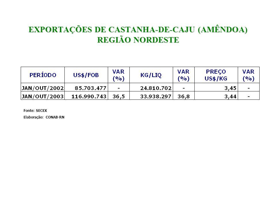 EXPORTAÇÕES DE CASTANHA-DE-CAJU (AMÊNDOA) REGIÃO NORDESTE Fonte: SECEX Elaboração: CONAB-RN
