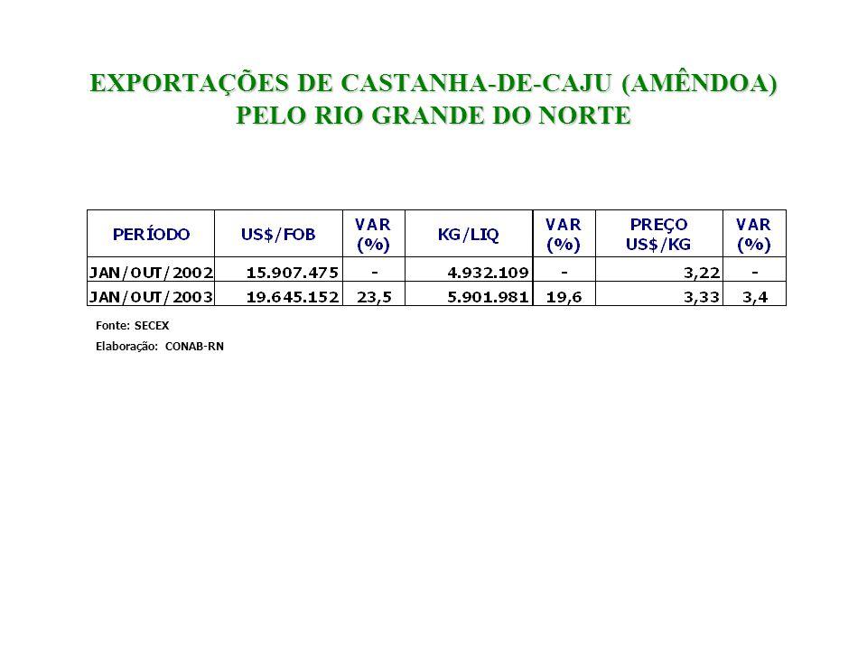 EXPORTAÇÕES DE CASTANHA-DE-CAJU (AMÊNDOA) PELO RIO GRANDE DO NORTE Fonte: SECEX Elaboração: CONAB-RN