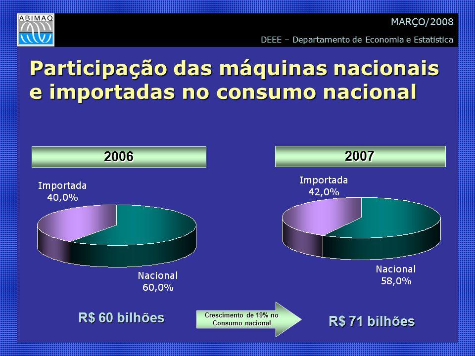 DEEE – Departamento de Economia e Estatística MARÇO/2008 Participação das máquinas nacionais e importadas no consumo nacional 2006 2007 R$ 60 bilhões R$ 71 bilhões Crescimento de 19% no Consumo nacional