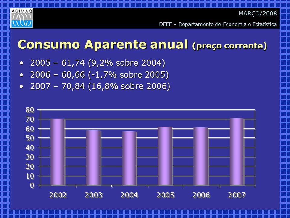 DEEE – Departamento de Economia e Estatística MARÇO/2008 Consumo Aparente anual (preço corrente) 2005 – 61,74 (9,2% sobre 2004)2005 – 61,74 (9,2% sobre 2004) 2006 – 60,66 (-1,7% sobre 2005)2006 – 60,66 (-1,7% sobre 2005) 2007 – 70,84 (16,8% sobre 2006)2007 – 70,84 (16,8% sobre 2006)