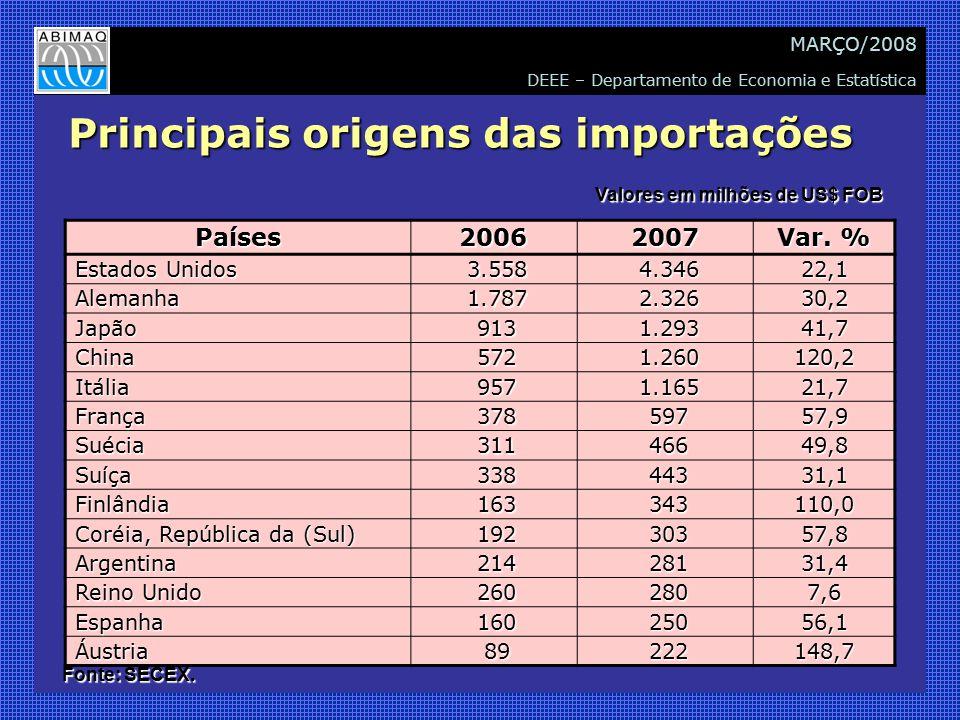 DEEE – Departamento de Economia e Estatística MARÇO/2008 Principais origens das importações Países20062007 Var. % Estados Unidos 3.558 3.558 4.346 4.3