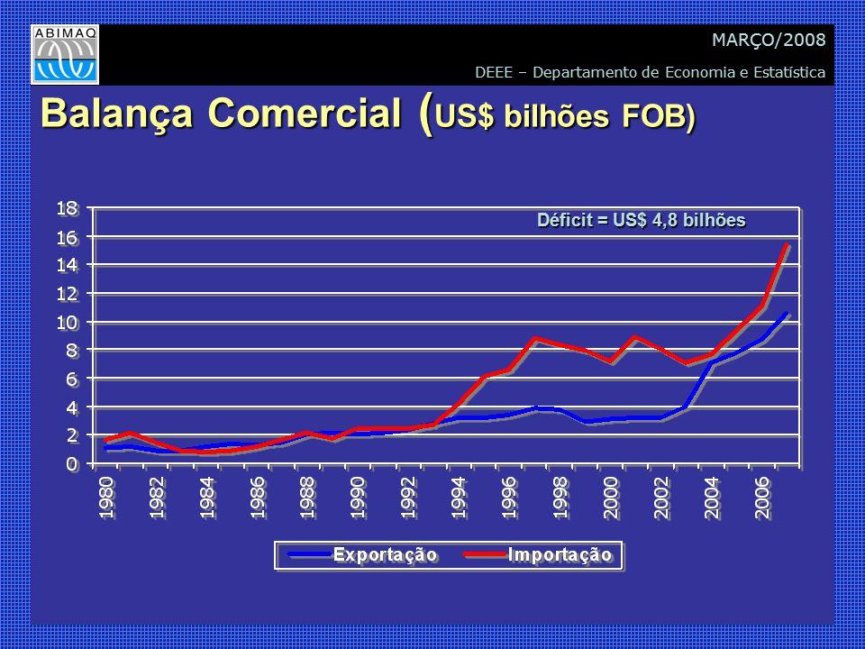 DEEE – Departamento de Economia e Estatística MARÇO/2008 Balança Comercial ( US$ bilhões FOB) Déficit = US$ 4,8 bilhões