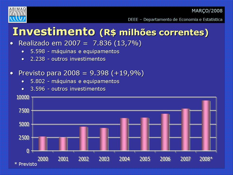 DEEE – Departamento de Economia e Estatística MARÇO/2008 Investimento (R$ milhões correntes) Realizado em 2007 = 7.836 (13,7%)Realizado em 2007 = 7.836 (13,7%) 5.598 - máquinas e equipamentos 5.598 - máquinas e equipamentos 2.238 - outros investimentos 2.238 - outros investimentos Previsto para 2008 = 9.398 (+19,9%)Previsto para 2008 = 9.398 (+19,9%) 5.802 - máquinas e equipamentos 5.802 - máquinas e equipamentos 3.596 - outros investimentos 3.596 - outros investimentos * Previsto