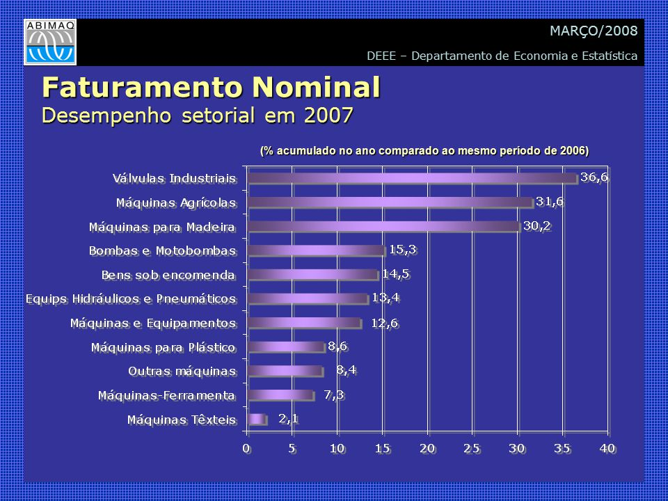 DEEE – Departamento de Economia e Estatística MARÇO/2008 Faturamento Nominal Desempenho setorial em 2007 (% acumulado no ano comparado ao mesmo períod