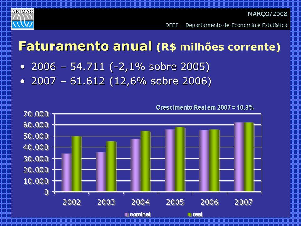 DEEE – Departamento de Economia e Estatística MARÇO/2008 Faturamento anual Faturamento anual (R$ milhões corrente) 2006 – 54.711 (-2,1% sobre 2005)2006 – 54.711 (-2,1% sobre 2005) 2007 – 61.612 (12,6% sobre 2006)2007 – 61.612 (12,6% sobre 2006) Crescimento Real em 2007 = 10,8%
