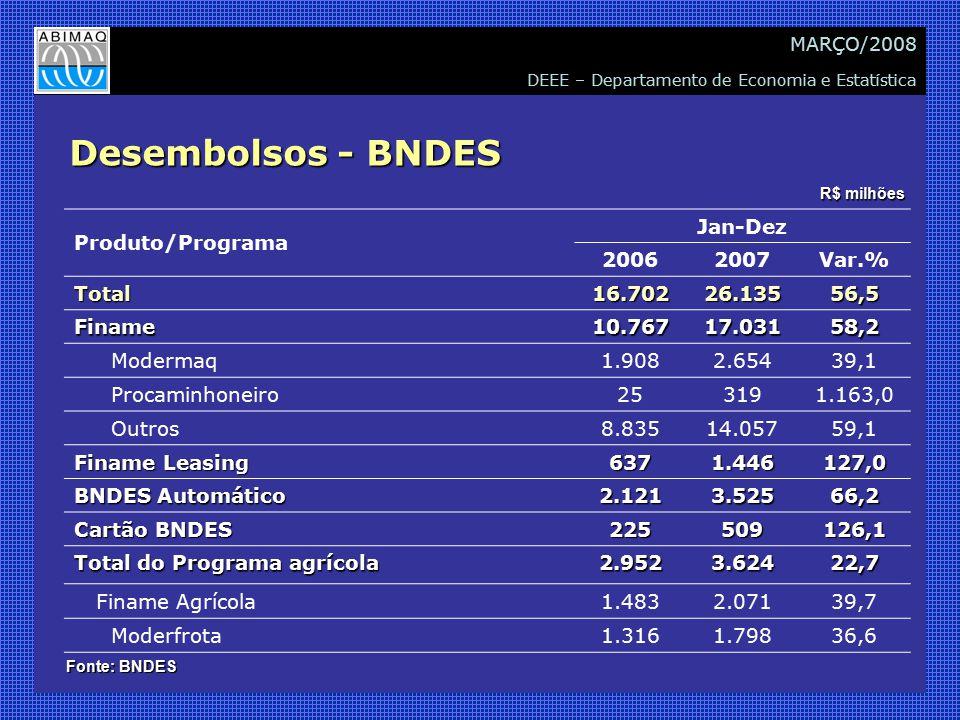 DEEE – Departamento de Economia e Estatística MARÇO/2008 Desembolsos - BNDES Produto/Programa Jan-Dez 20062007Var.% Total16.70226.13556,5 Finame10.76717.03158,2 Modermaq 1.9082.65439,1 Procaminhoneiro 253191.163,0 Outros 8.83514.05759,1 Finame Leasing 6371.446127,0 BNDES Automático 2.1213.52566,2 Cartão BNDES 225509126,1 Total do Programa agrícola 2.9523.62422,7 Finame Agrícola 1.4832.07139,7 Moderfrota 1.3161.79836,6 R$ milhões Fonte: BNDES