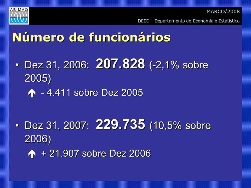 DEEE – Departamento de Economia e Estatística MARÇO/2008 Número de funcionários Dez 31, 2006: 207.828 (-2,1% sobre 2005)Dez 31, 2006: 207.828 (-2,1% sobre 2005) é - 4.411 sobre Dez 2005 Dez 31, 2007: 229.735 (10,5% sobre 2006)Dez 31, 2007: 229.735 (10,5% sobre 2006) é + 21.907 sobre Dez 2006