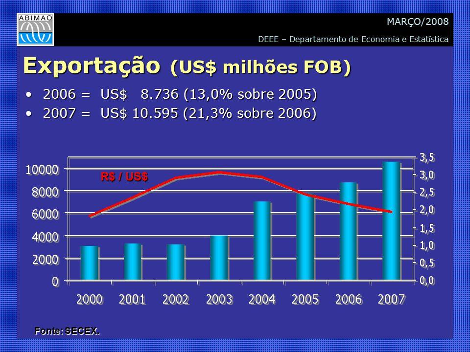 DEEE – Departamento de Economia e Estatística MARÇO/2008 Exportação (US$ milhões FOB) 2006 = US$ 8.736 (13,0% sobre 2005)2006 = US$ 8.736 (13,0% sobre