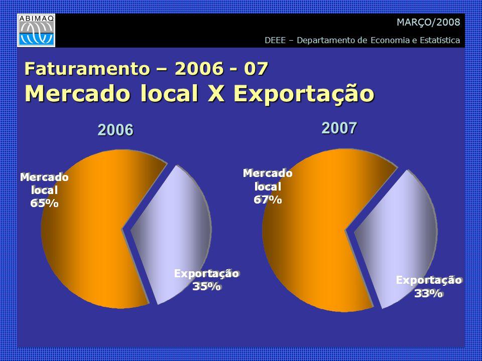 DEEE – Departamento de Economia e Estatística MARÇO/2008 Principais destinos das exportações Fonte: SECEX.