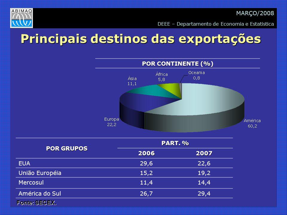 DEEE – Departamento de Economia e Estatística MARÇO/2008 Principais destinos das exportações Fonte: SECEX. POR GRUPOS PART. % 20062007 EUA29,622,6 Uni