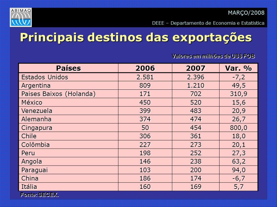DEEE – Departamento de Economia e Estatística MARÇO/2008 Principais destinos das exportações Países20062007 Var. % Estados Unidos 2.5812.396-7,2 Argen