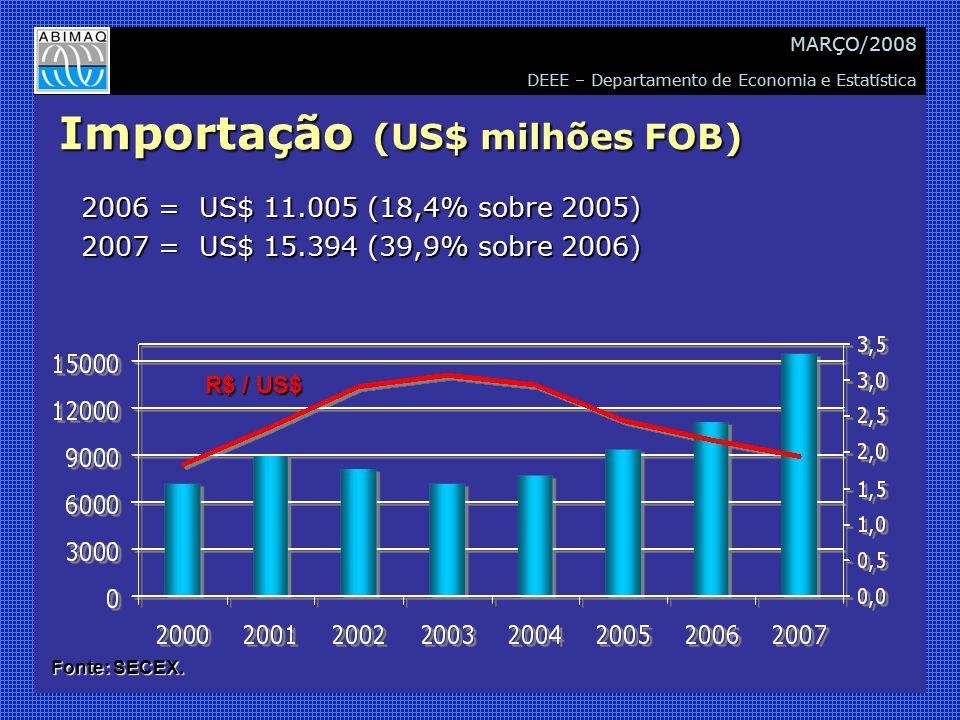 DEEE – Departamento de Economia e Estatística MARÇO/2008 Importação (US$ milhões FOB) 2006 = US$ 11.005 (18,4% sobre 2005) 2007 = US$ 15.394 (39,9% so