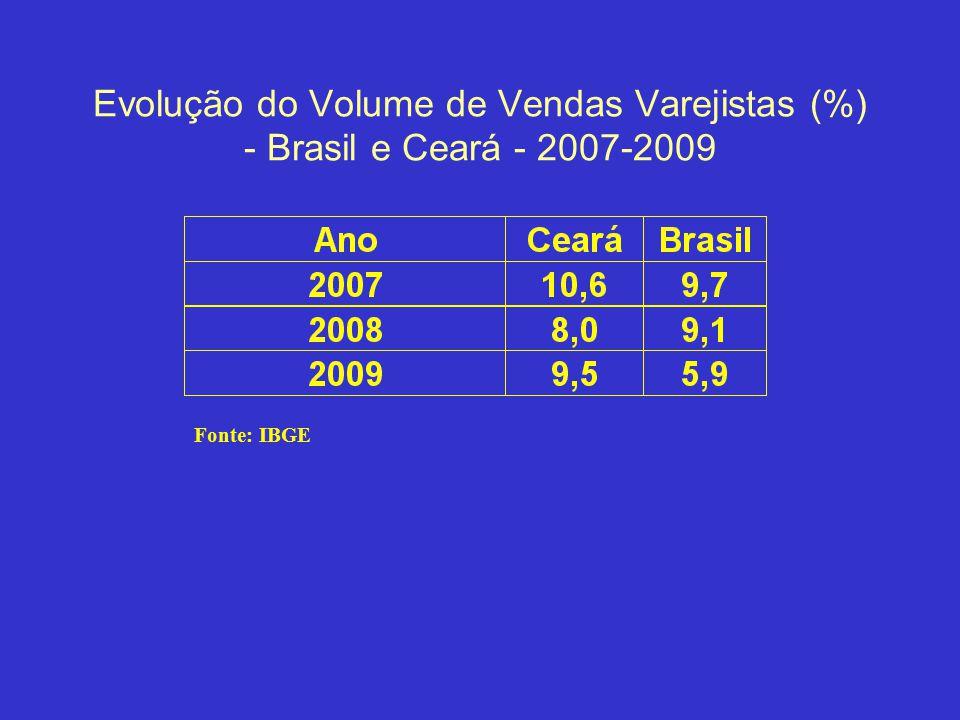 Evolução do Volume de Vendas Varejistas (%) - Brasil e Ceará - 2007-2009 Fonte: IBGE