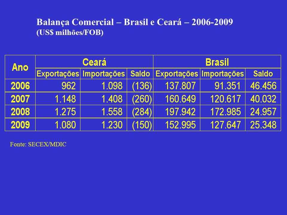 Balança Comercial – Brasil e Ceará – 2006-2009 (US$ milhões/FOB) Fonte: SECEX/MDIC