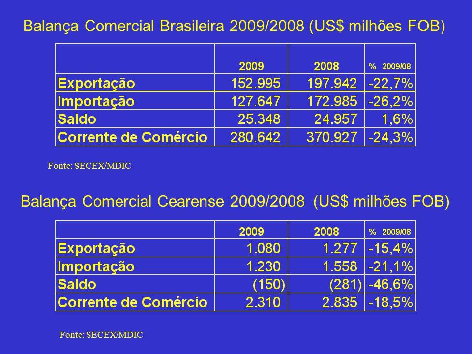 Balança Comercial Brasileira 2009/2008 (US$ milhões FOB) Fonte: SECEX/MDIC Balança Comercial Cearense 2009/2008 (US$ milhões FOB) Fonte: SECEX/MDIC