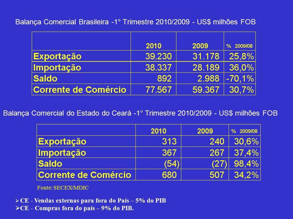 Balança Comercial Brasileira -1° Trimestre 2010/2009 - US$ milhões FOB Balança Comercial do Estado do Ceará -1° Trimestre 2010/2009 - US$ milhões FOB Fonte: SECEX/MDIC  CE - Vendas externas para fora do País – 5% do PIB  CE - Compras fora do país – 9% do PIB.