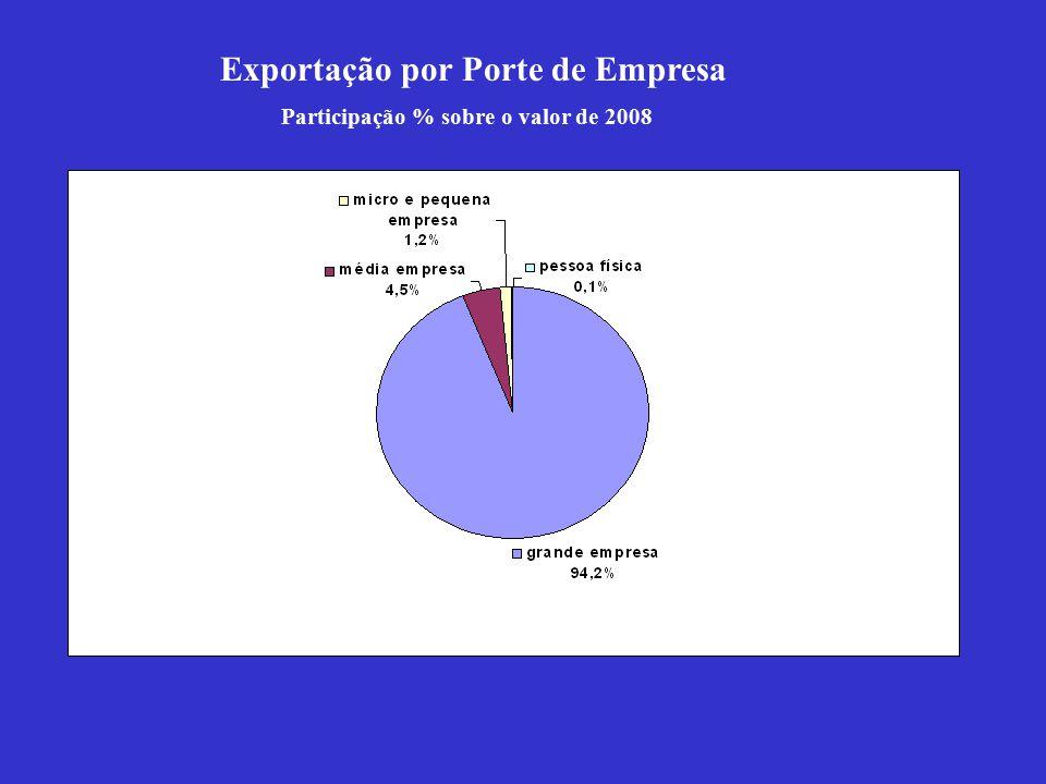 Exportação por Porte de Empresa Participação % sobre o valor de 2008