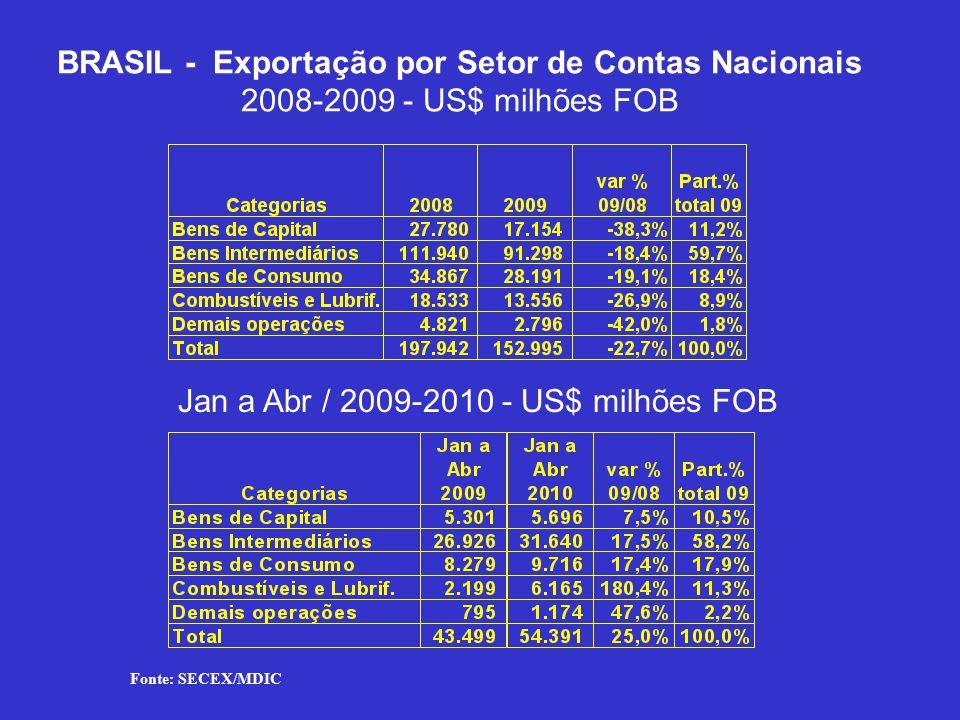 BRASIL - Exportação por Setor de Contas Nacionais 2008-2009 - US$ milhões FOB Jan a Abr / 2009-2010 - US$ milhões FOB Fonte: SECEX/MDIC