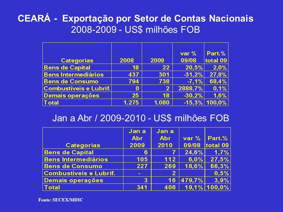 CEARÁ - Exportação por Setor de Contas Nacionais 2008-2009 - US$ milhões FOB Jan a Abr / 2009-2010 - US$ milhões FOB Fonte: SECEX/MDIC