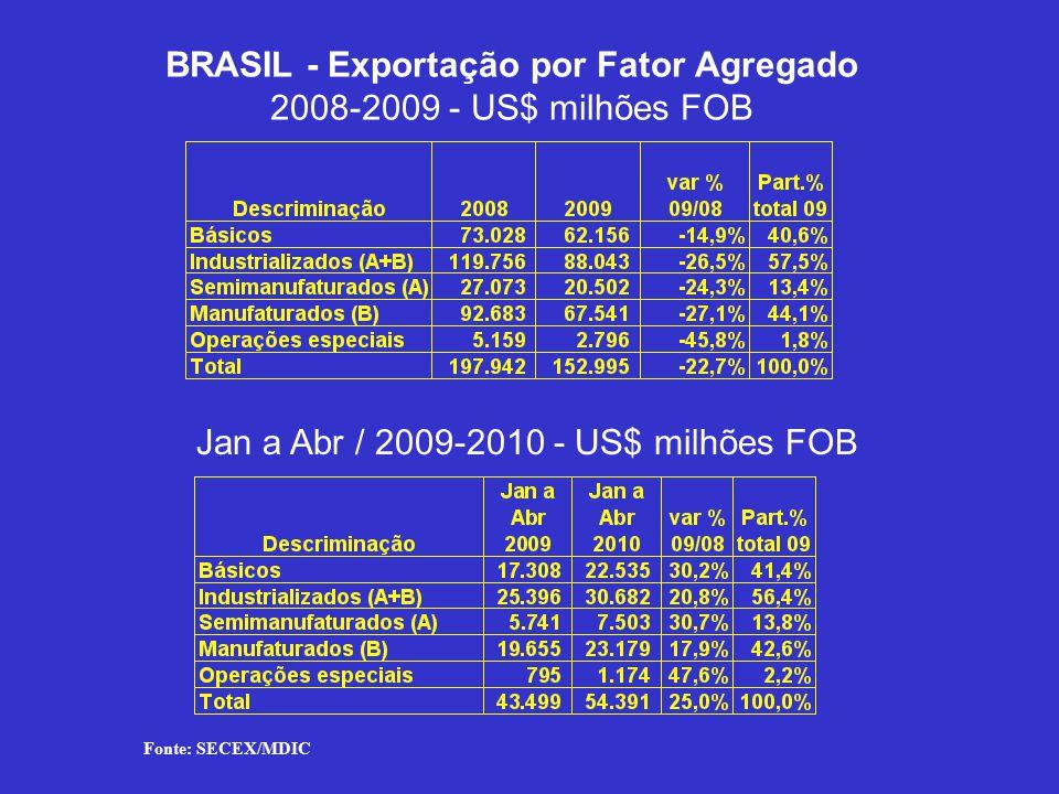 BRASIL - Exportação por Fator Agregado 2008-2009 - US$ milhões FOB Jan a Abr / 2009-2010 - US$ milhões FOB Fonte: SECEX/MDIC