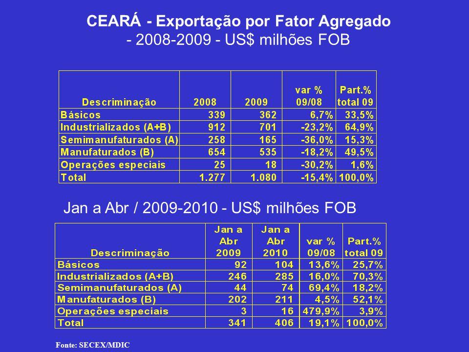 CEARÁ - Exportação por Fator Agregado - 2008-2009 - US$ milhões FOB Jan a Abr / 2009-2010 - US$ milhões FOB Fonte: SECEX/MDIC