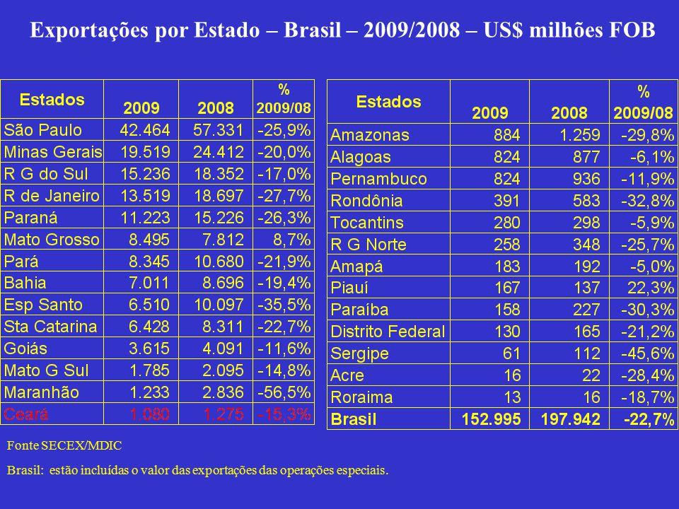 Exportações por Estado – Brasil – 2009/2008 – US$ milhões FOB Fonte SECEX/MDIC Brasil: estão incluídas o valor das exportações das operações especiais.