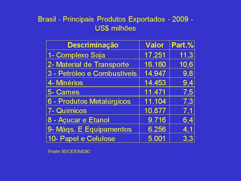 Brasil - Principais Produtos Exportados - 2009 - US$ milhões Fonte: SECEX/MDIC