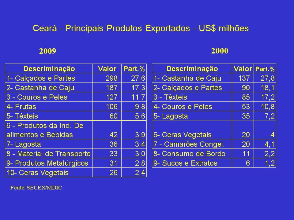 Ceará - Principais Produtos Exportados - US$ milhões 2009 2000 Fonte: SECEX/MDIC
