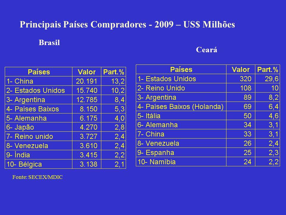 Principais Países Compradores - 2009 – US$ Milhões Fonte: SECEX/MDIC Brasil Ceará