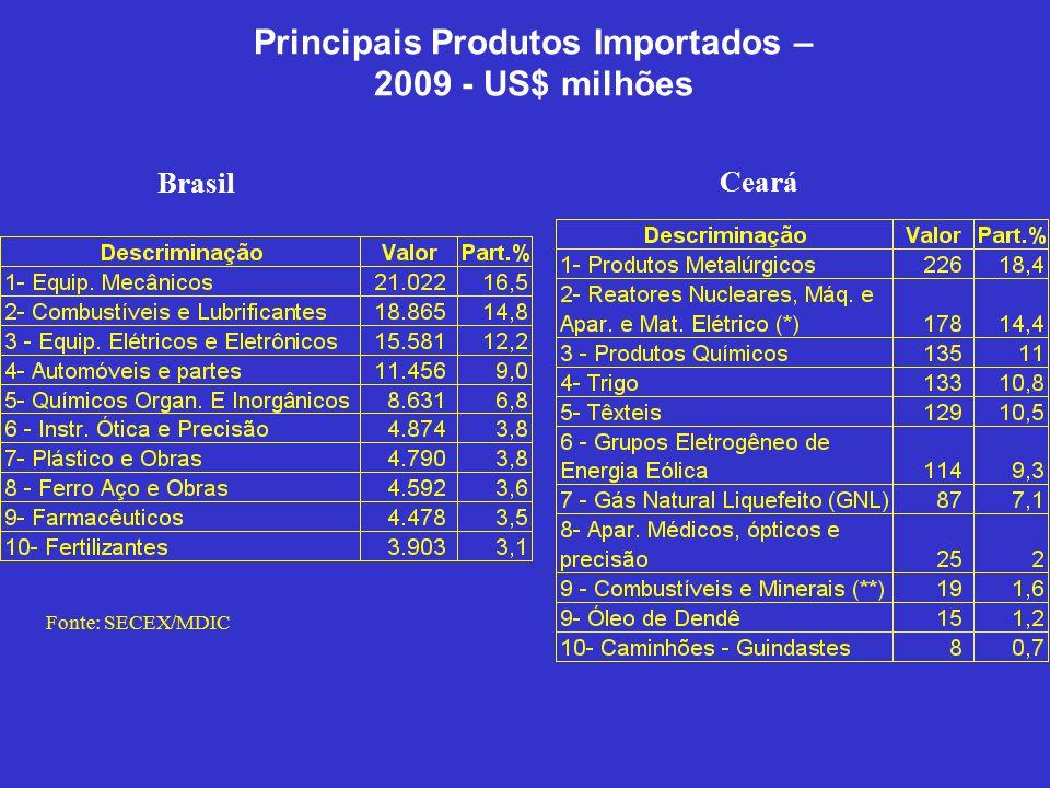 Principais Produtos Importados – 2009 - US$ milhões Brasil Ceará Fonte: SECEX/MDIC