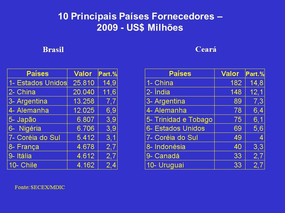 10 Principais Países Fornecedores – 2009 - US$ Milhões Brasil Ceará Fonte: SECEX/MDIC