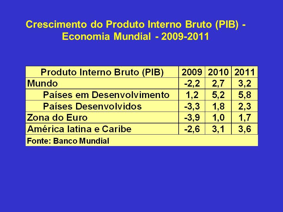 Crescimento do Produto Interno Bruto (PIB) - Economia Mundial - 2009-2011