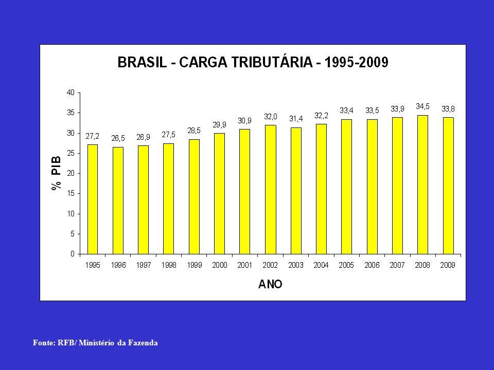 Fonte: RFB/ Ministério da Fazenda