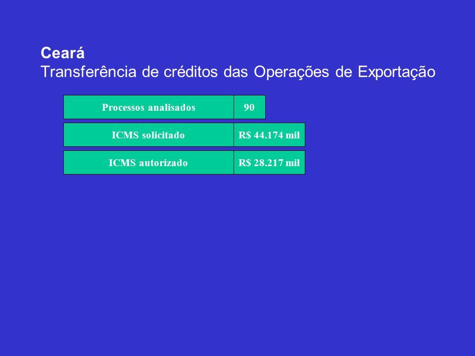 Ceará Transferência de créditos das Operações de Exportação Total de Processos Analisados Processos analisados 90 ICMS solicitadoR$ 44.174 mil ICMS autorizadoR$ 28.217 mil