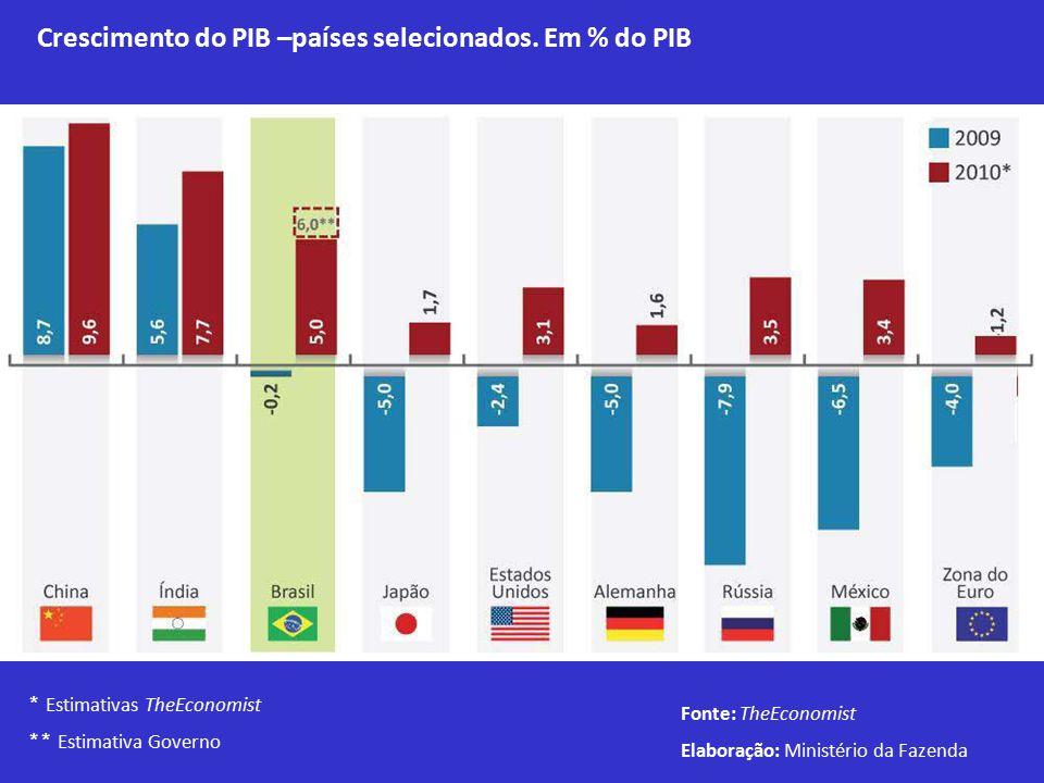 Crescimento do PIB –países selecionados.