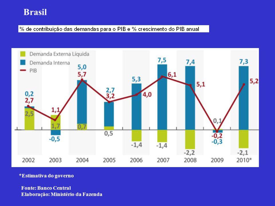 *Estimativa do governo Fonte: Banco Central Elaboração: Ministério da Fazenda Brasil