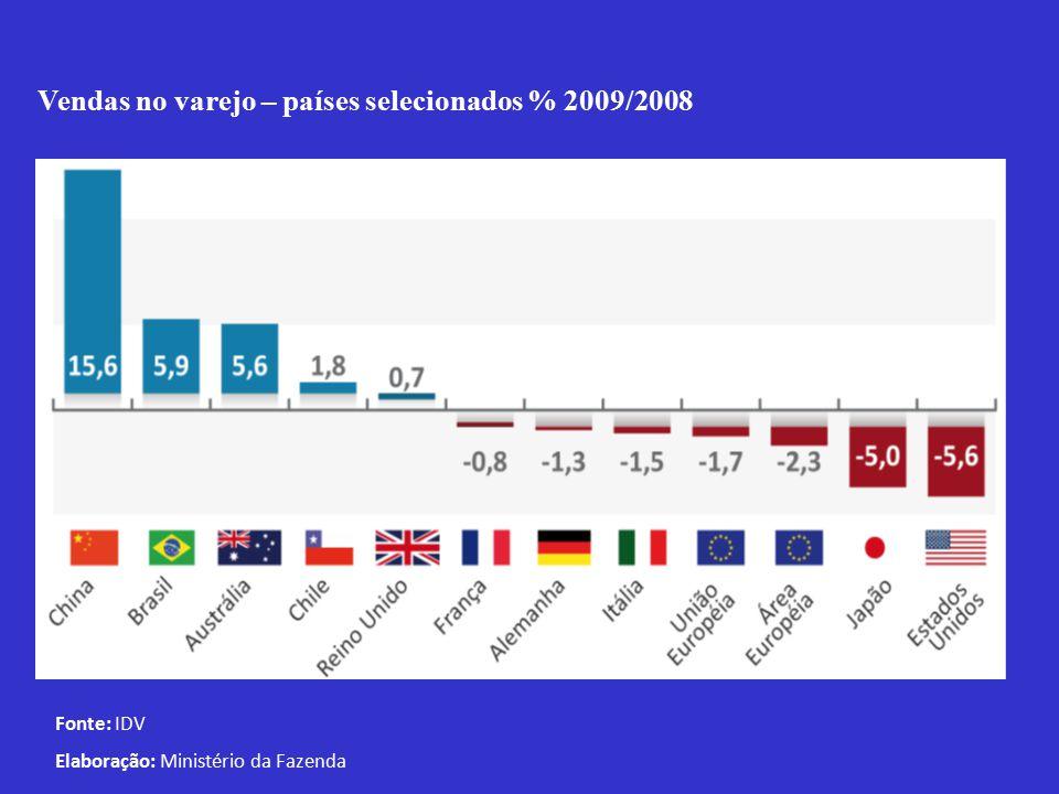 Vendas no varejo – países selecionados % 2009/2008 Fonte: IDV Elaboração: Ministério da Fazenda