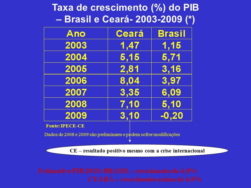 Taxa de crescimento (%) do PIB – Brasil e Ceará- 2003-2009 (*) Estimativa PIB 2010: BRASIL - crescimento de 6,0% CEARÁ – crescimento acima de 6,0% CE – resultado positivo mesmo com a crise internacional Fonte: IPECE-CE Dados de 2008 e 2009 são preliminares e podem sofrer modificações