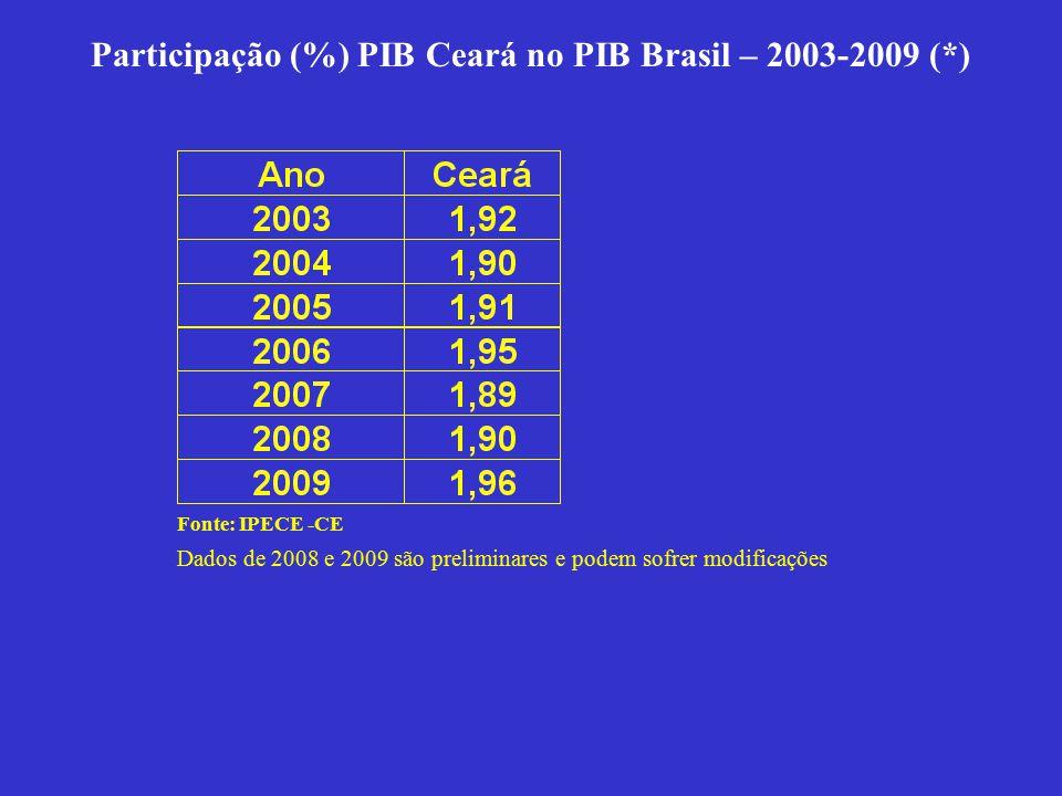 Participação (%) PIB Ceará no PIB Brasil – 2003-2009 (*) Fonte: IPECE -CE Dados de 2008 e 2009 são preliminares e podem sofrer modificações