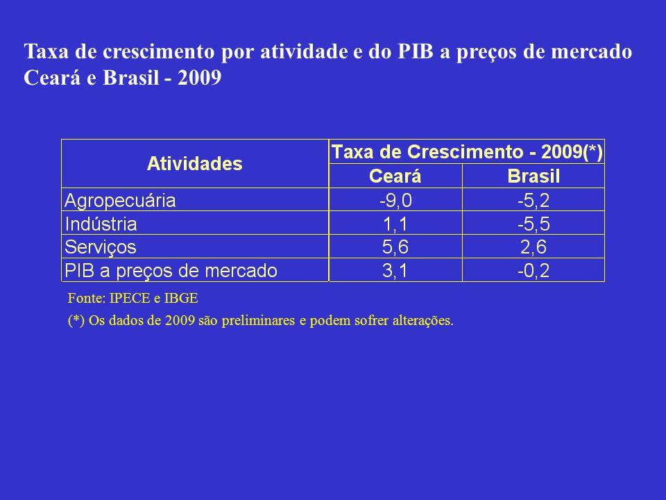 Taxa de crescimento por atividade e do PIB a preços de mercado Ceará e Brasil - 2009 Fonte: IPECE e IBGE (*) Os dados de 2009 são preliminares e podem sofrer alterações.
