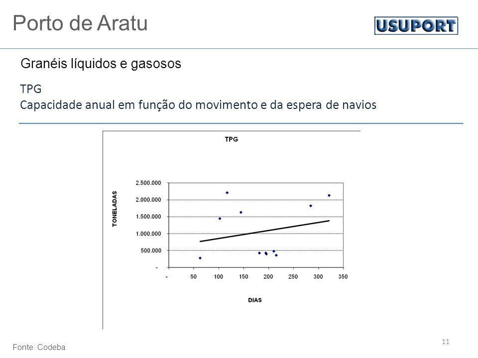 11 TPG Capacidade anual em função do movimento e da espera de navios Fonte: Codeba Porto de Aratu Granéis líquidos e gasosos