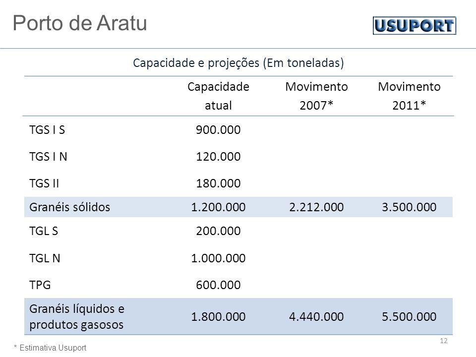 12 Capacidade atual Movimento 2007* Movimento 2011* TGS I S900.000 TGS I N120.000 TGS II180.000 Granéis sólidos1.200.0002.212.0003.500.000 TGL S200.000 TGL N1.000.000 TPG600.000 Granéis líquidos e produtos gasosos 1.800.0004.440.0005.500.000 * Estimativa Usuport Capacidade e projeções (Em toneladas) Porto de Aratu