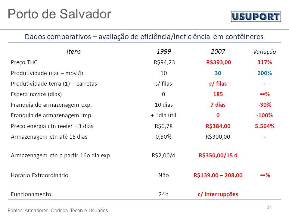 14 Itens19992007 Variação Preço THC R$94,23 R$393,00317% Produtividade mar – mov./h1030200% Produtividade terra (1) – carretass/ filasc/ filas- Espera