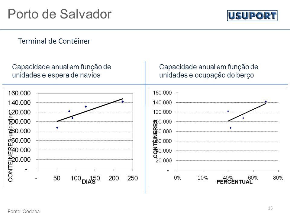 15 Capacidade anual em função de unidades e espera de navios Capacidade anual em função de unidades e ocupação do berço Terminal de Contêiner Porto de Salvador Fonte: Codeba